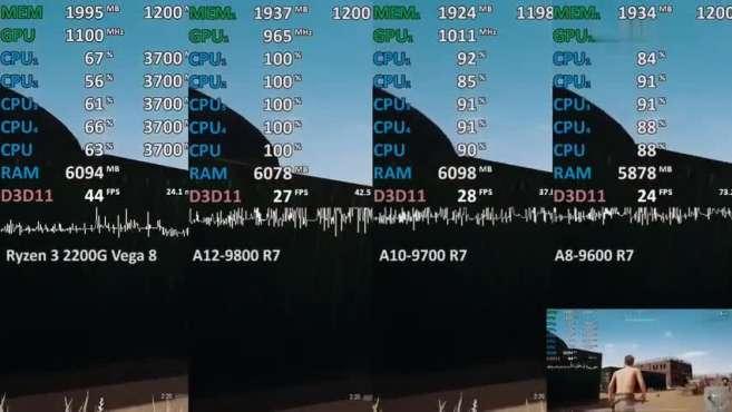 Ryzen 3 2200G vs. A12-9800 vs. A10-9700 vs. A8-9600